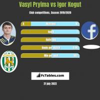 Vasyl Pryima vs Igor Kogut h2h player stats
