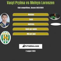 Vasyl Pryima vs Melvyn Lorenzen h2h player stats