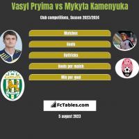 Vasyl Pryima vs Mykyta Kamenyuka h2h player stats
