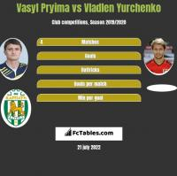 Vasyl Pryima vs Vladlen Yurchenko h2h player stats