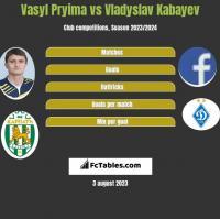 Vasyl Pryima vs Vladyslav Kabayev h2h player stats