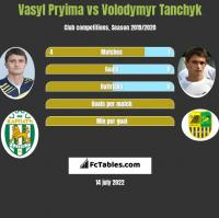 Vasyl Pryima vs Volodymyr Tanchyk h2h player stats