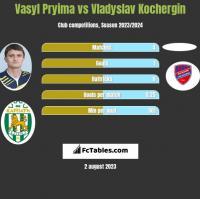 Vasyl Pryima vs Vladyslav Kochergin h2h player stats