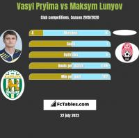 Vasyl Pryima vs Maksym Lunyov h2h player stats