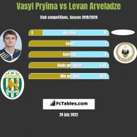 Vasyl Pryima vs Levan Arveladze h2h player stats