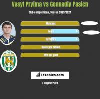 Vasyl Pryima vs Gennadiy Pasich h2h player stats