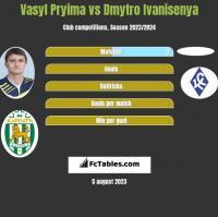 Vasyl Pryima vs Dmytro Ivanisenya h2h player stats