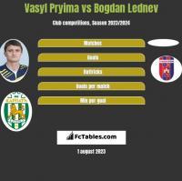 Vasyl Pryima vs Bogdan Lednev h2h player stats