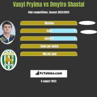Vasyl Pryima vs Dmytro Shastal h2h player stats