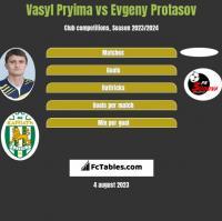 Vasyl Pryima vs Evgeny Protasov h2h player stats