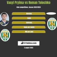 Vasyl Pryima vs Roman Tolochko h2h player stats