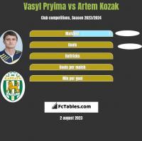Vasyl Pryima vs Artem Kozak h2h player stats