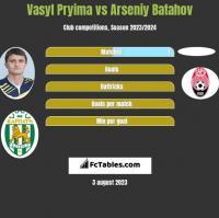Vasyl Pryima vs Arseniy Batahov h2h player stats
