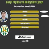 Vasyl Pryima vs Rostyslav Lyakh h2h player stats