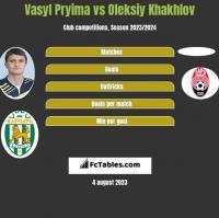 Vasyl Pryima vs Oleksiy Khakhlov h2h player stats