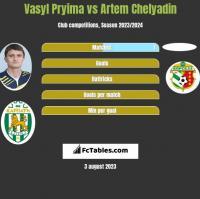 Vasyl Pryima vs Artem Chelyadin h2h player stats