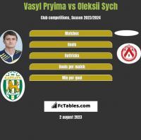 Vasyl Pryima vs Oleksii Sych h2h player stats