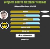 Vebjoern Hoff vs Alexander Stoelaas h2h player stats