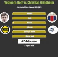Vebjoern Hoff vs Christian Grindheim h2h player stats