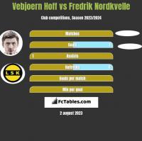 Vebjoern Hoff vs Fredrik Nordkvelle h2h player stats