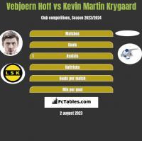 Vebjoern Hoff vs Kevin Martin Krygaard h2h player stats