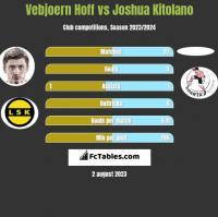 Vebjoern Hoff vs Joshua Kitolano h2h player stats