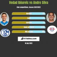 Vedad Ibisevic vs Andre Silva h2h player stats