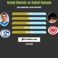 Vedad Ibisevic vs Daichi Kamada h2h player stats