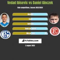 Vedad Ibisevic vs Daniel Ginczek h2h player stats