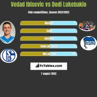 Vedad Ibisevic vs Dodi Lukebakio h2h player stats