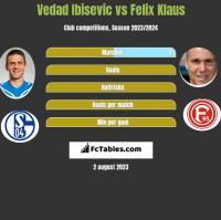 Vedad Ibisevic vs Felix Klaus h2h player stats