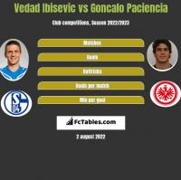 Vedad Ibisevic vs Goncalo Paciencia h2h player stats