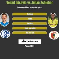 Vedad Ibisevic vs Julian Schieber h2h player stats