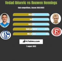 Vedad Ibisevic vs Rouwen Hennings h2h player stats