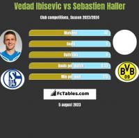 Vedad Ibisevic vs Sebastien Haller h2h player stats
