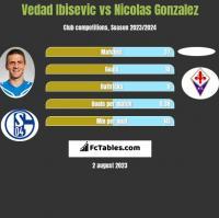 Vedad Ibisevic vs Nicolas Gonzalez h2h player stats