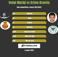 Vedat Muriqi vs Artem Kraweć h2h player stats
