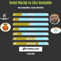 Vedat Muriqi vs Ciro Immobile h2h player stats