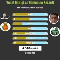 Vedat Muriqi vs Domenico Berardi h2h player stats