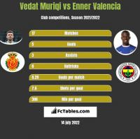 Vedat Muriqi vs Enner Valencia h2h player stats