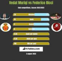 Vedat Muriqi vs Federico Ricci h2h player stats