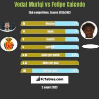 Vedat Muriqi vs Felipe Caicedo h2h player stats