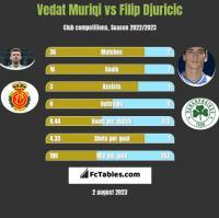 Vedat Muriqi vs Filip Djuricić h2h player stats