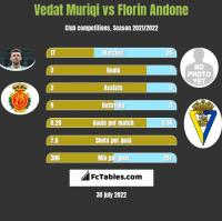 Vedat Muriqi vs Florin Andone h2h player stats