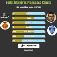 Vedat Muriqi vs Francesco Caputo h2h player stats