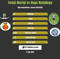 Vedat Muriqi vs Hugo Rodallega h2h player stats