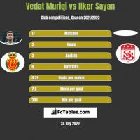 Vedat Muriqi vs Ilker Sayan h2h player stats