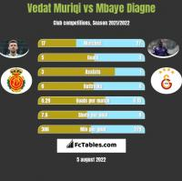 Vedat Muriqi vs Mbaye Diagne h2h player stats