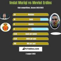 Vedat Muriqi vs Mevlut Erdinc h2h player stats