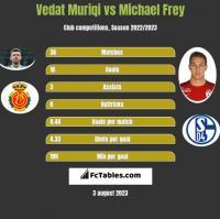 Vedat Muriqi vs Michael Frey h2h player stats